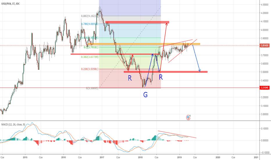 walutowej EUR AUD