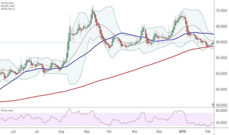 USDRUB: The Ruble Carry Trade