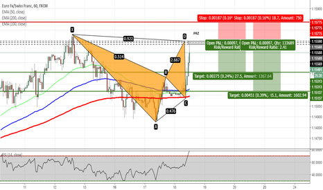 EURCHF: EURCHF - Bat Pattern Completed on H1 Chart