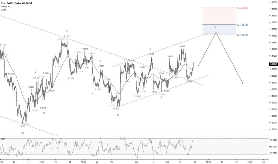 EURUSD: EURUSD - Potential Short Opportunity at 1.1482