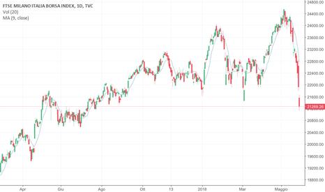 FTMIB: FTSE MIB e SPREAD la fotografia del mercato italiano.