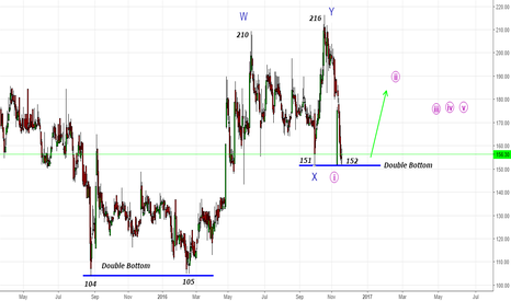 JINDRILL: Jindal Drill- Can become famous for Double Bottoms