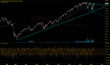 SPX500: SP500 up or down?