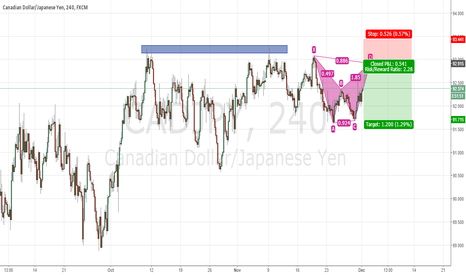 CADJPY: CADJPY bearish bat pattern