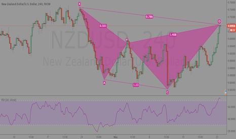 NZDUSD: NZDUSD 240min Analysis