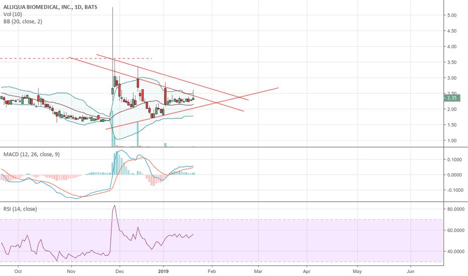 ALQA: triangle