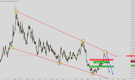 USDZAR: USD/ZAR Downside coming ?