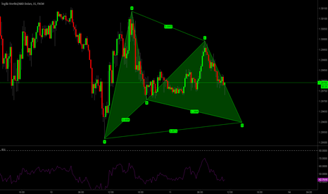 GBPUSD: GBPUSD 15M Gartley Buy