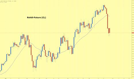 CL1!: Rohölpreis korrigiert und erreicht Unterstützungszone