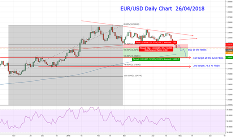 EURUSD: EUR/USD Sellers in Control