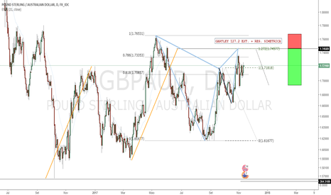 GBPAUD: Bearish Gartley - Boa Região Para Vendas