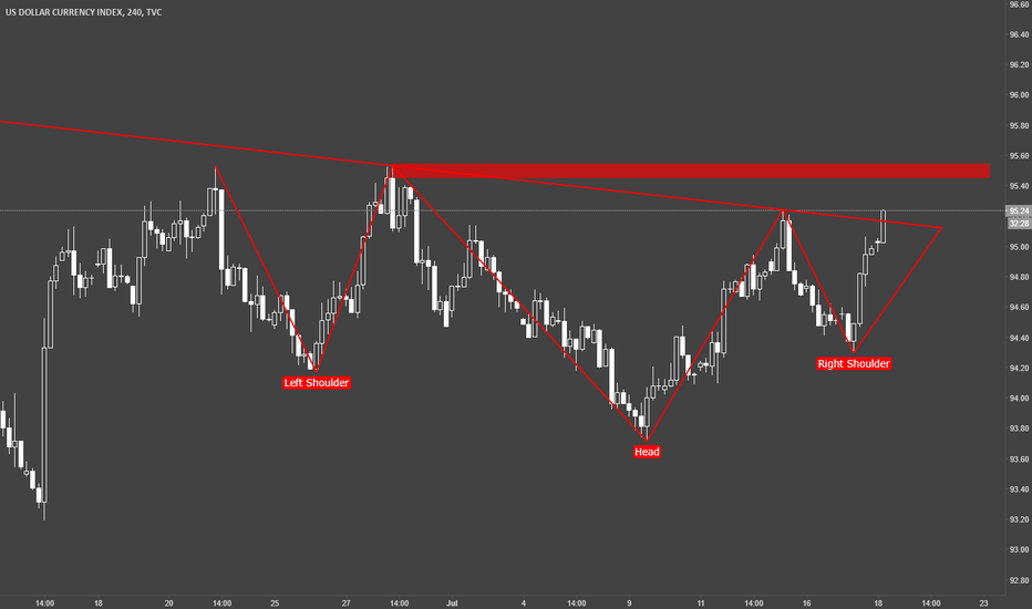 DXY: Dollar Index / DXY / H4 / Reverse H&S