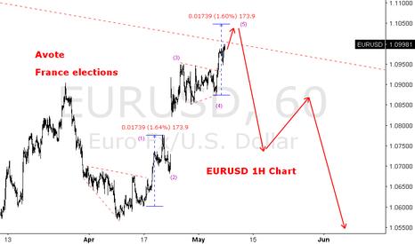 EURUSD: EURUSD - AVOTE SHORT SETUP