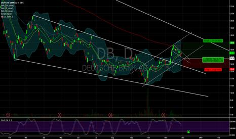 DB: $DB