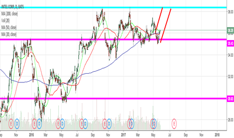 INTC: INTC Looking for a breakout
