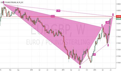 EURGBP: EURGBP Bearish Bat Weekly chart
