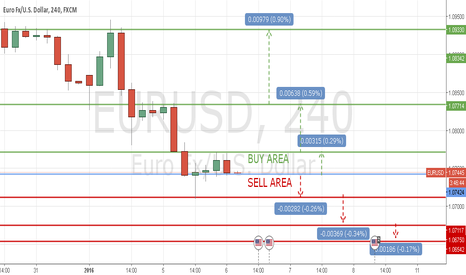 EURUSD: TECHNICAL LEVELS EUR/USD 6 JAN 2016