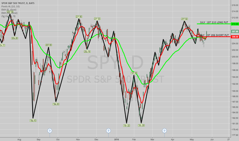 SPY: BOUGHT SPY JULY 1ST 206/210 LONG PUT VERTICAL