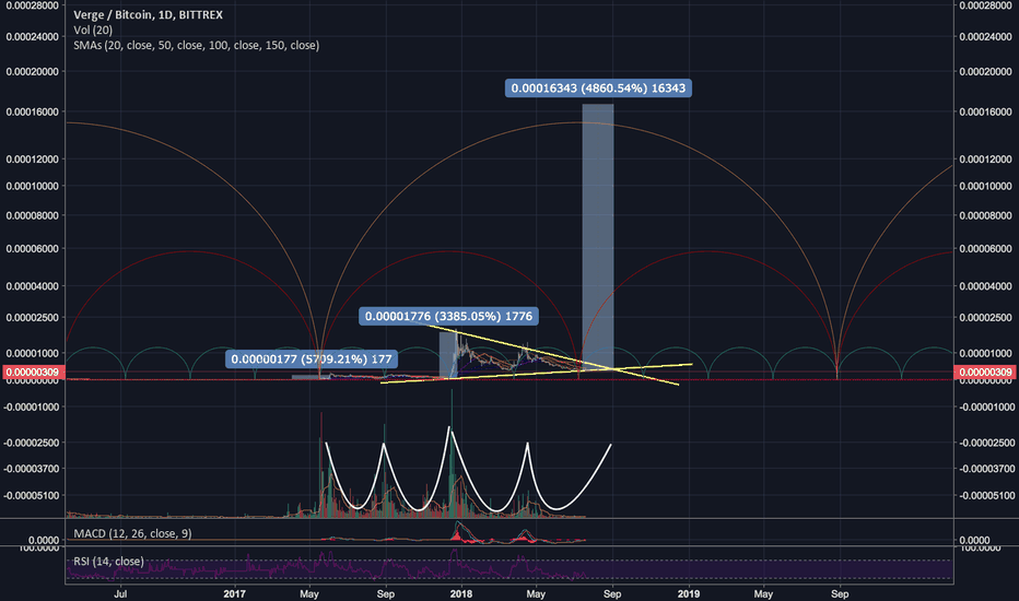 XVGBTC: $XVG market cycles - another 5000% for #VergeCurrency?