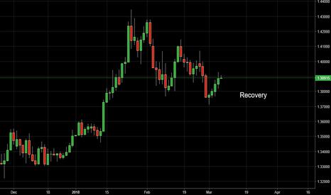 GBPUSD: 6/03/2018 GBP/USD Analysis