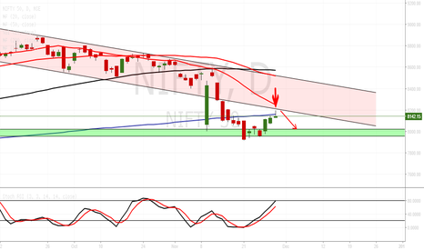 NIFTY: Ready to short..