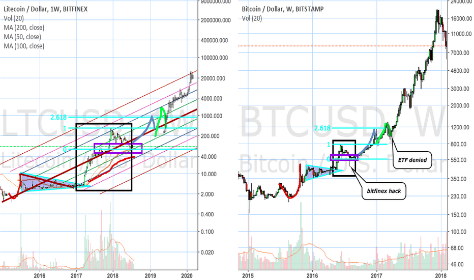 BTCUSD: Litecoin chart compared to Bitcoin in 2017 fractals? update