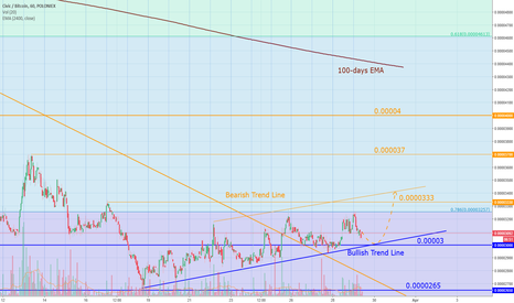 CVCBTC: Civic reversing? If so - good place to buy.