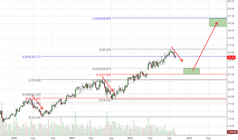 EAT: Is EAT starting to retrace to $27.50