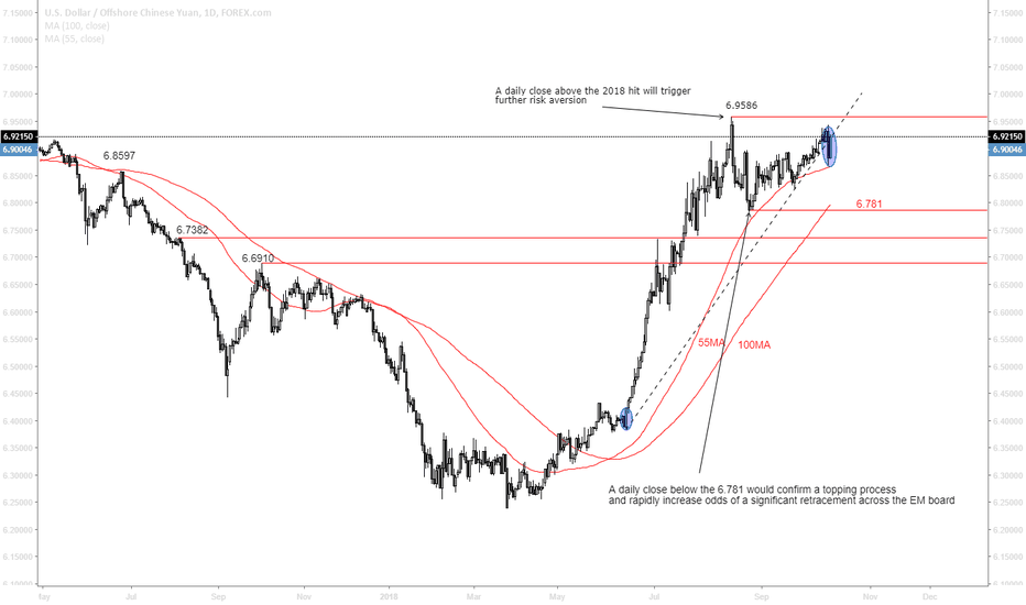USDCNH: USD/CNH technical strategy for risk off
