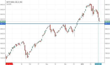CNXSMALLCAP: SMALLCAPINDEX : Will the previos tops give a nice support