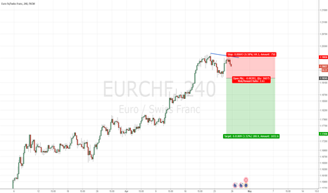 EURCHF: Selling Opportunity