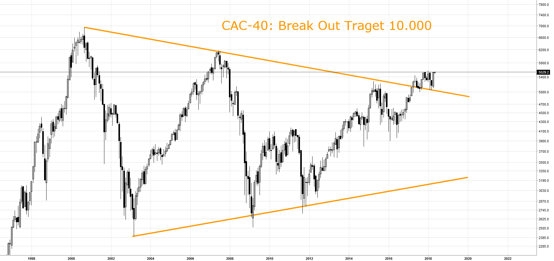 CAC-40: Break Out Traget 10.000