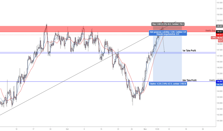 GBPJPY: Fuerte Nivel Semanal / Strong Weekly Level