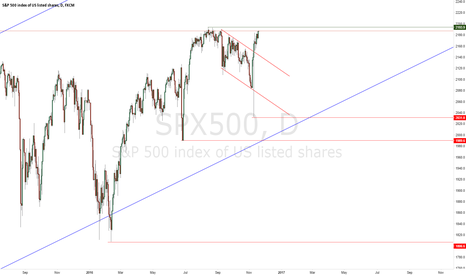 SPX500: SPX500 Long-Term Forecast