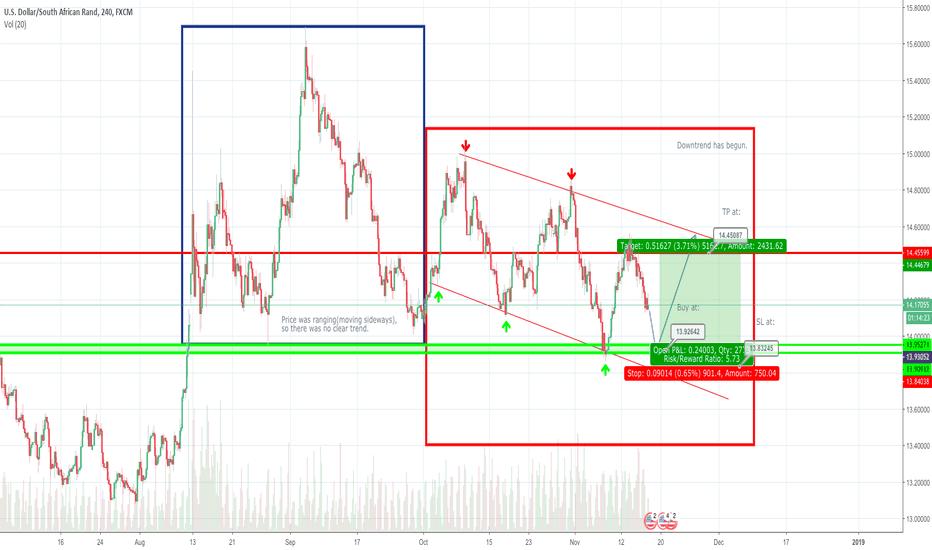 USDZAR: USDZAR sell short term and then long term buy.