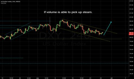 DXY: EURUSD potential SellOFF