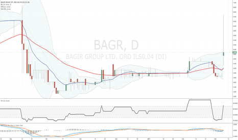 BAGR: Decided to create a new name for today's #BAGR candle...