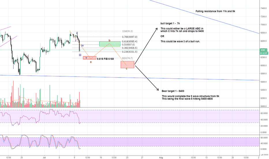 BTCUSD: Bitcoin - ABC correction in play