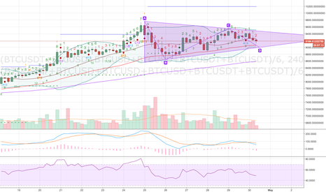 (BTCUSDT+BTCUSD+BTCUSD+BTCUSD+BTCUSDT+BTCUSDT)/6: BTCUSD forming a triangle on 4 hour
