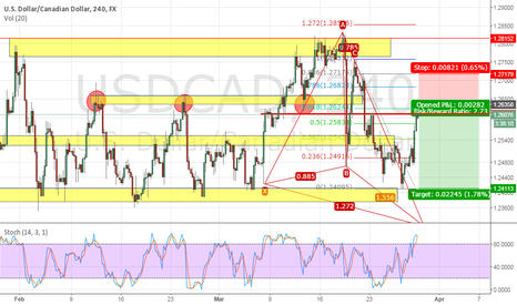 USDCAD: usdcad potential short