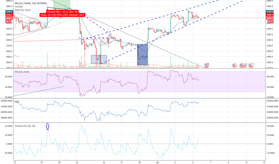 BTCUSD: Manipulated BTCUSD price - Bull Market is here