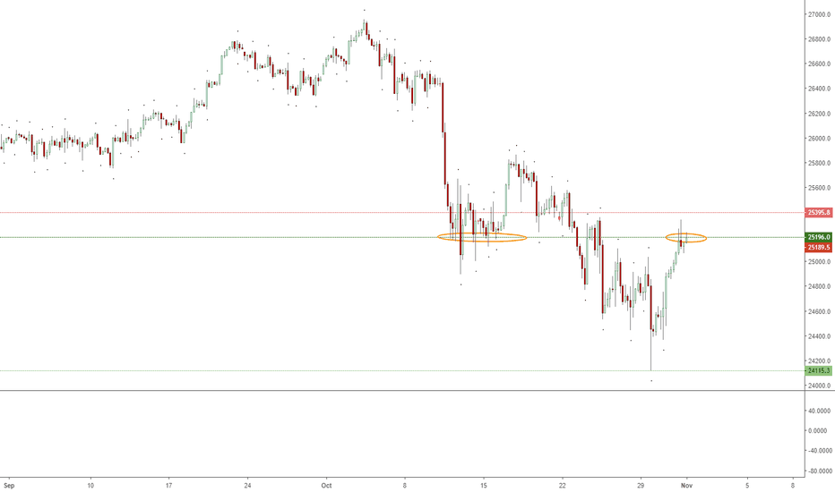 DJI: Dow Finding Resistance on a Past Level of Support?