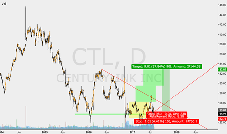CTL: CTL NICE RISK REWARD LONG