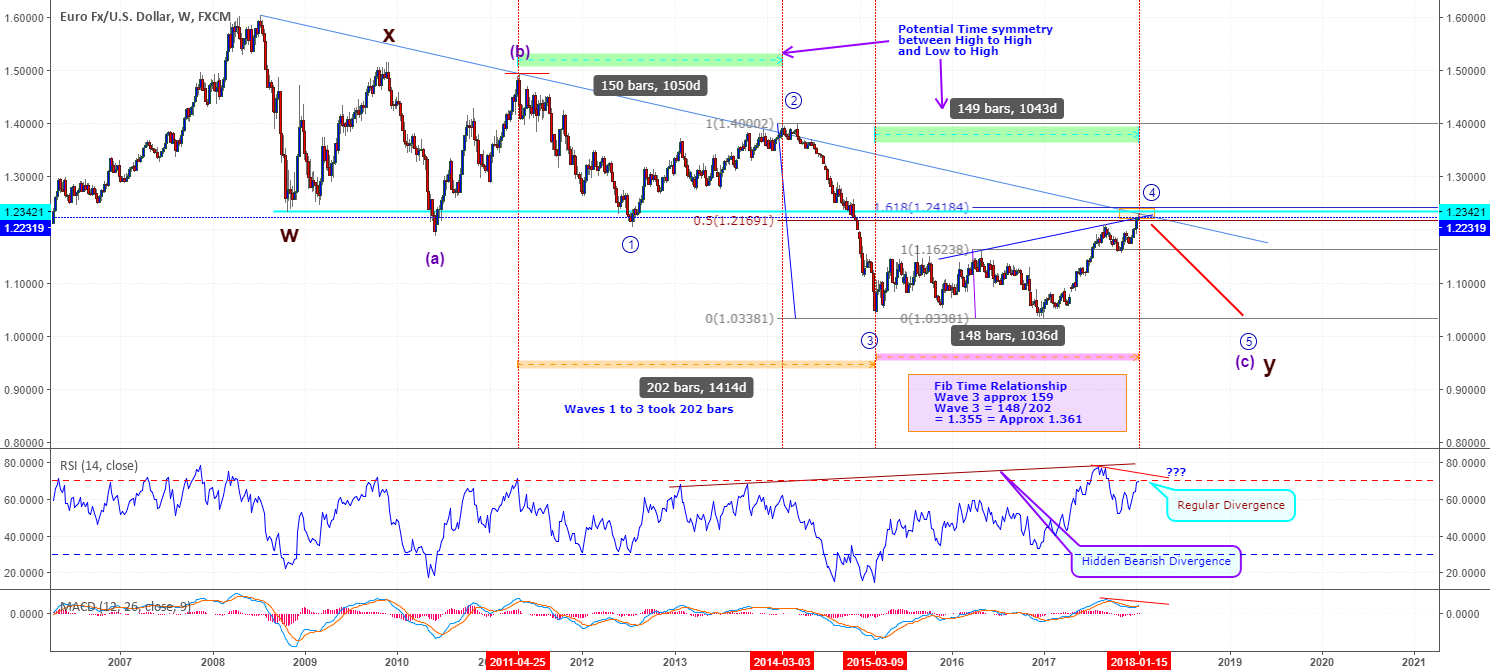EURUSD – Is it doing an about turn for the worse? - Update
