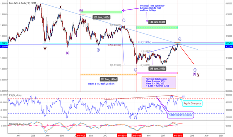 EURUSD: EURUSD – Is it doing an about turn for the worse? - Update