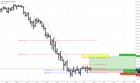 Ideas And Forecasts On Gold Futures Tradingview