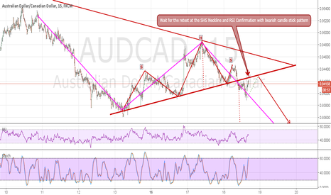 AUDCAD: Head & Shoulder - AUDCAD