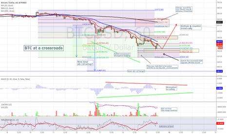 BTCUSD: BTC (Finex) at a bit of a crossroads (15m perspective)