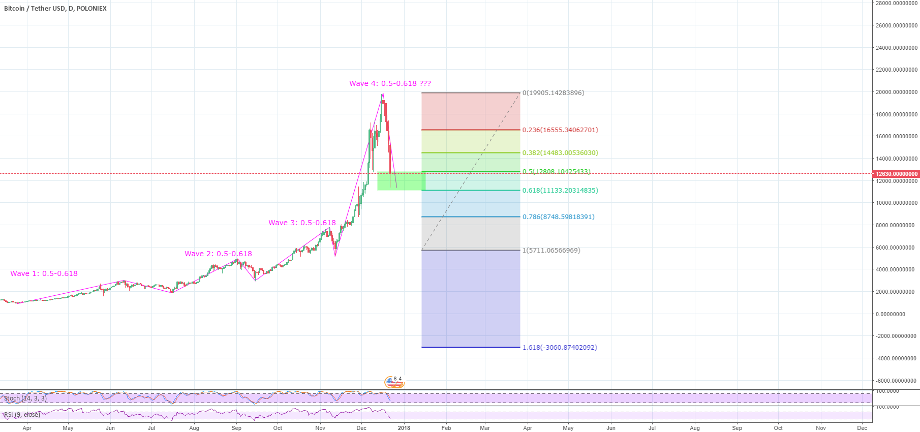 BITCOIN 4th wave completion