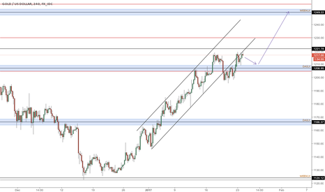 XAUUSD: Gold longs targeting 1250